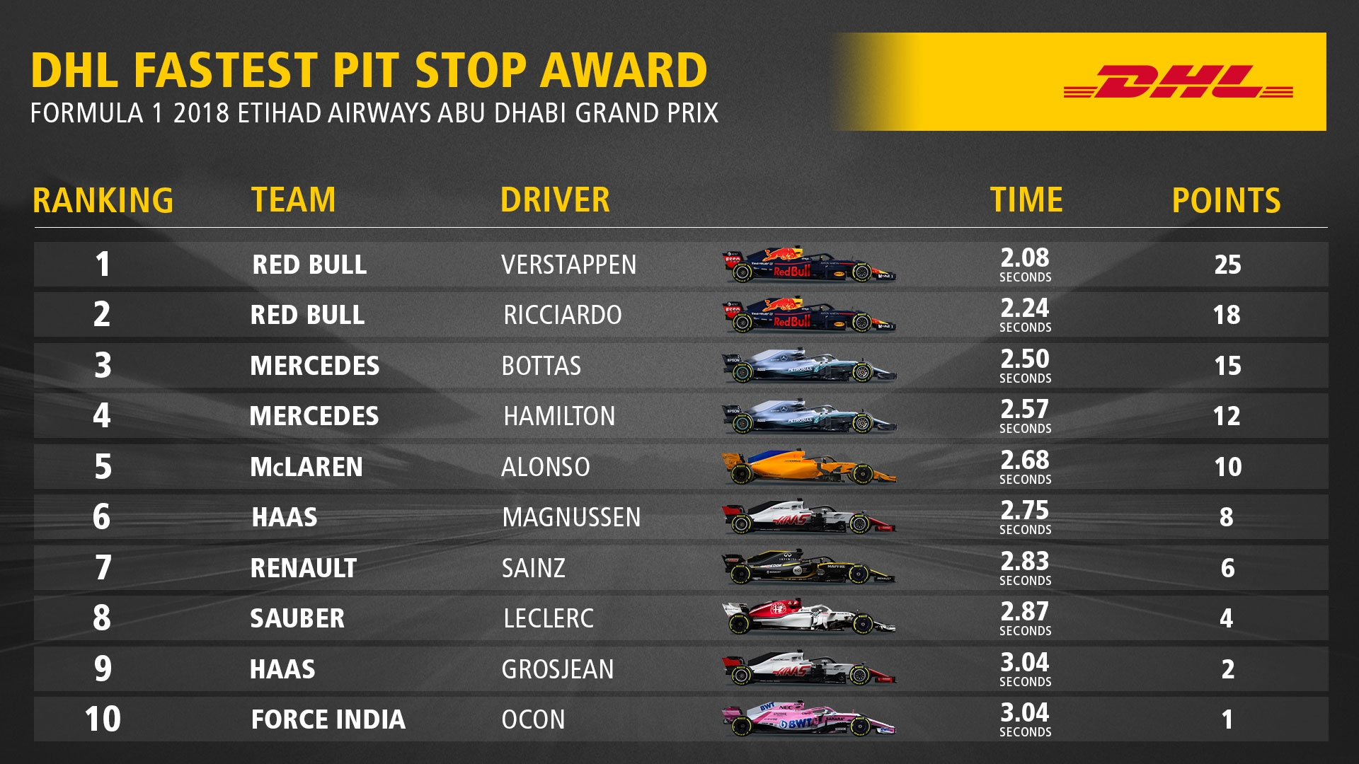 2018 DHL Fastest Pit Stop Award